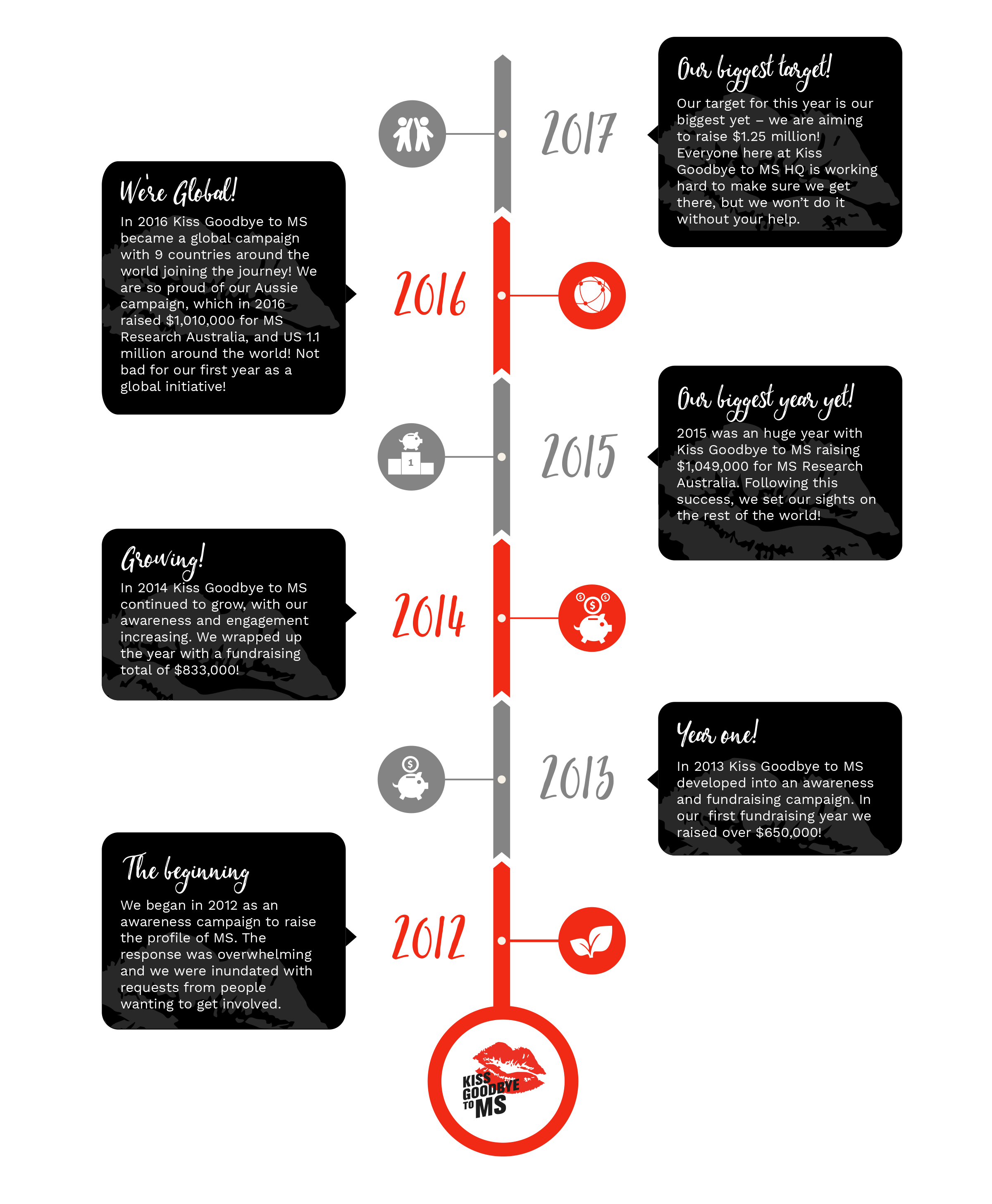 our-story-infographic